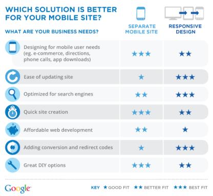 Mobile vs. Responsive Design